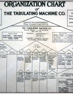 also organizational chart wikiquote rh enquote