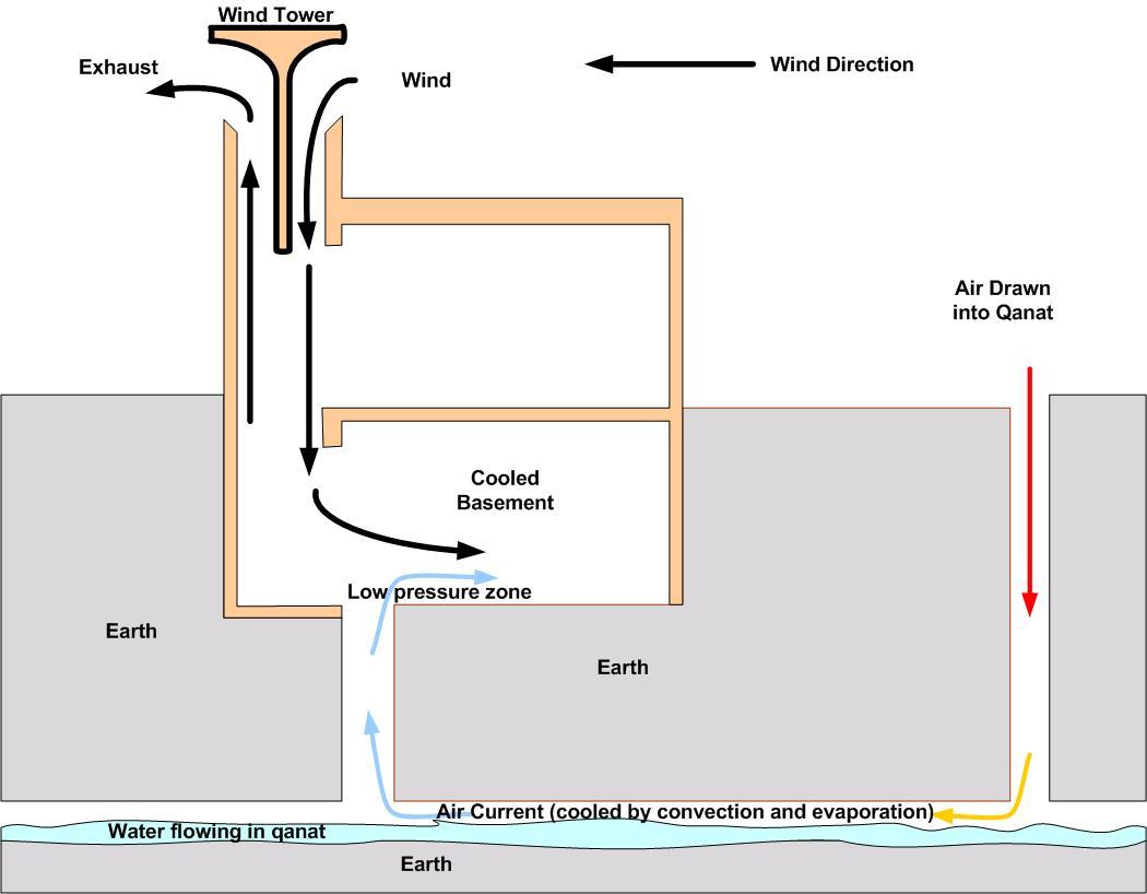 how does solar energy work diagram 1999 ford mustang wiring ملقف - ويكيبيديا، الموسوعة الحرة