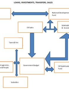 File flow chart iran budget  also wikimedia commons rh commonsmedia