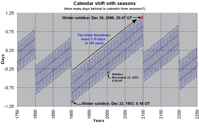 Graph of the winter solstice
