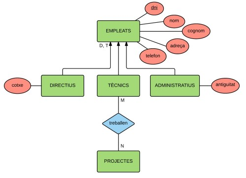 small resolution of file hierachy example in er diagram jpg