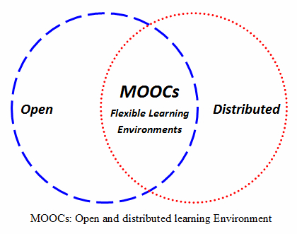 MOOC open-distributed