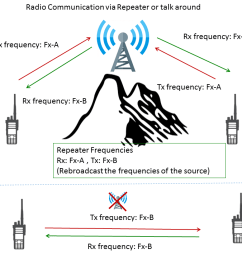 a radio communications with a repeater or a talkaround channel [ 1280 x 720 Pixel ]