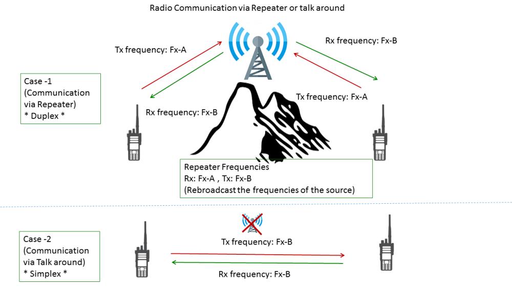 medium resolution of radio repeater edit