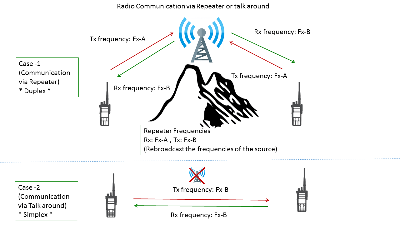 hight resolution of a radio communications with a repeater or a talkaround channel