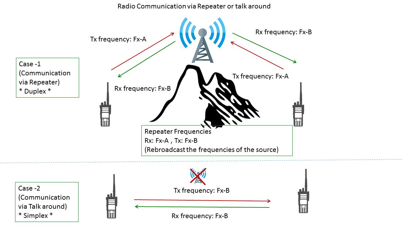 hight resolution of radio repeater edit