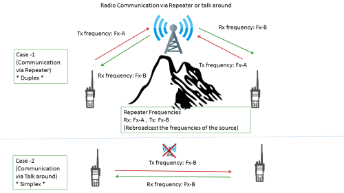 small resolution of a radio communications with a repeater or a talkaround channel