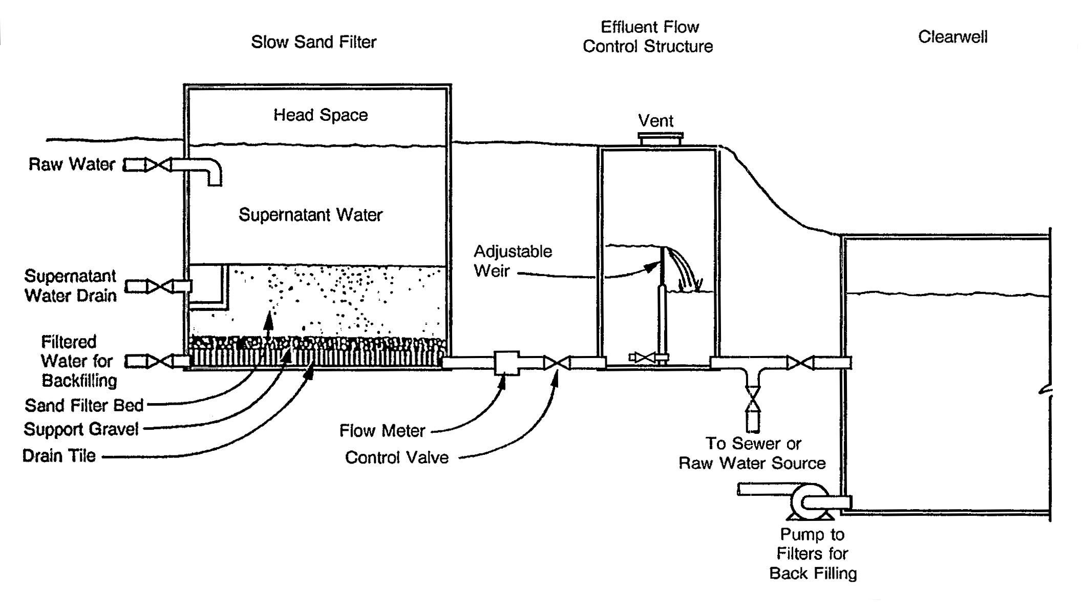swimming pool sand filter diagram domestic lighting wiring uk file slow epa jpg wikimedia commons