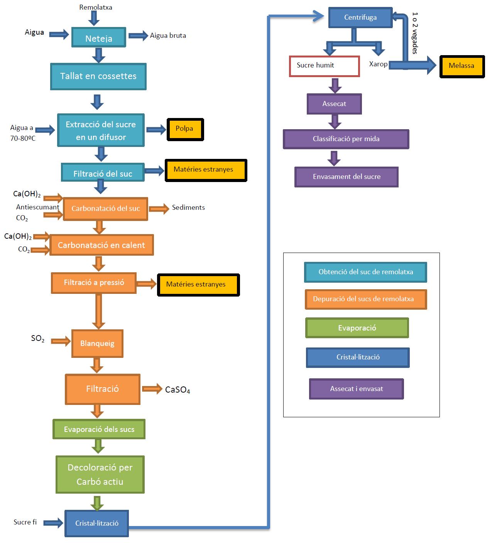 hight resolution of file diagrama de flux sucre de remolatxa png
