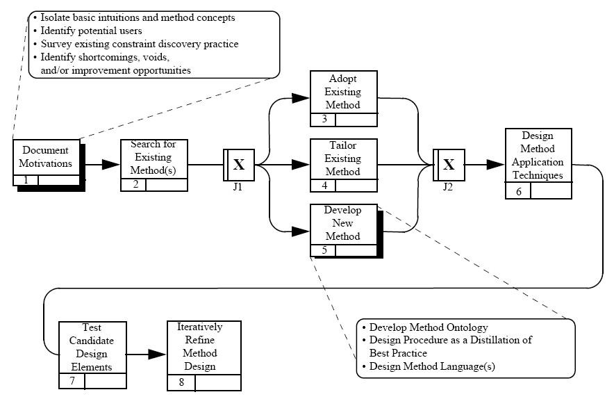 Method Engineering Wikipedia