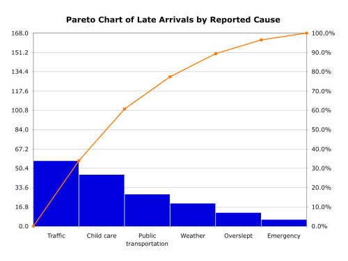 small resolution of pareto chart graphic