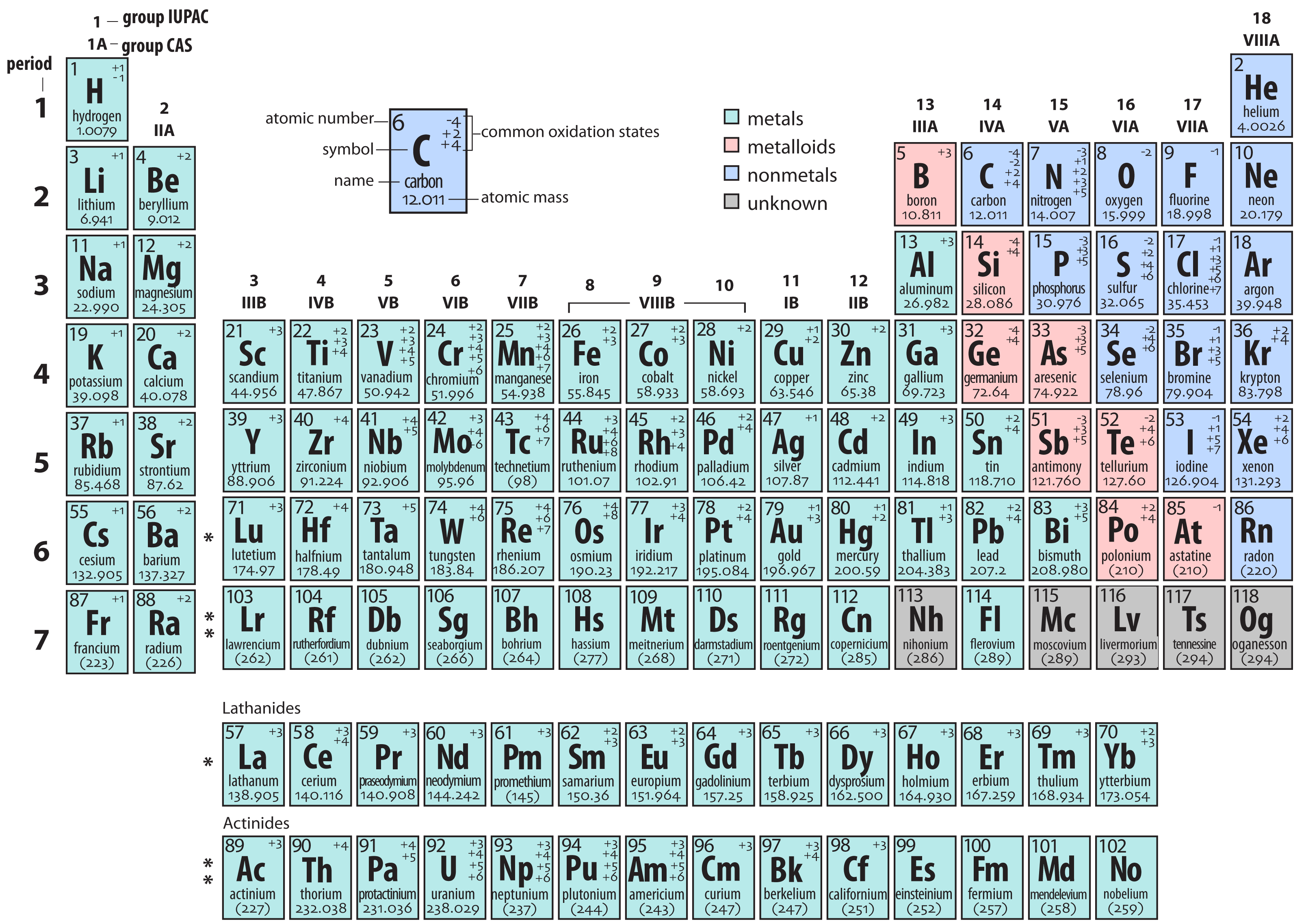 File Periodic Table Ah