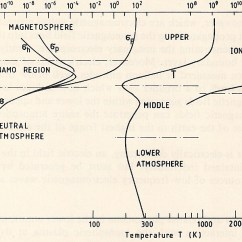 Surface Waves Diagram Pirate Ship With Labels Thermosphere - Wikipedia