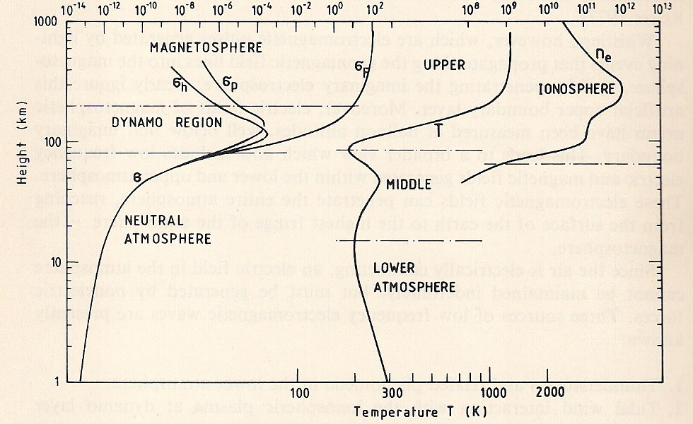 surface waves diagram kawasaki mule 2500 wiring thermosphere - wikipedia