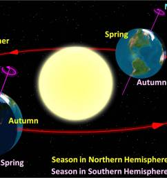 diagram of the fall and spring equinox and sun revolution [ 2000 x 1100 Pixel ]