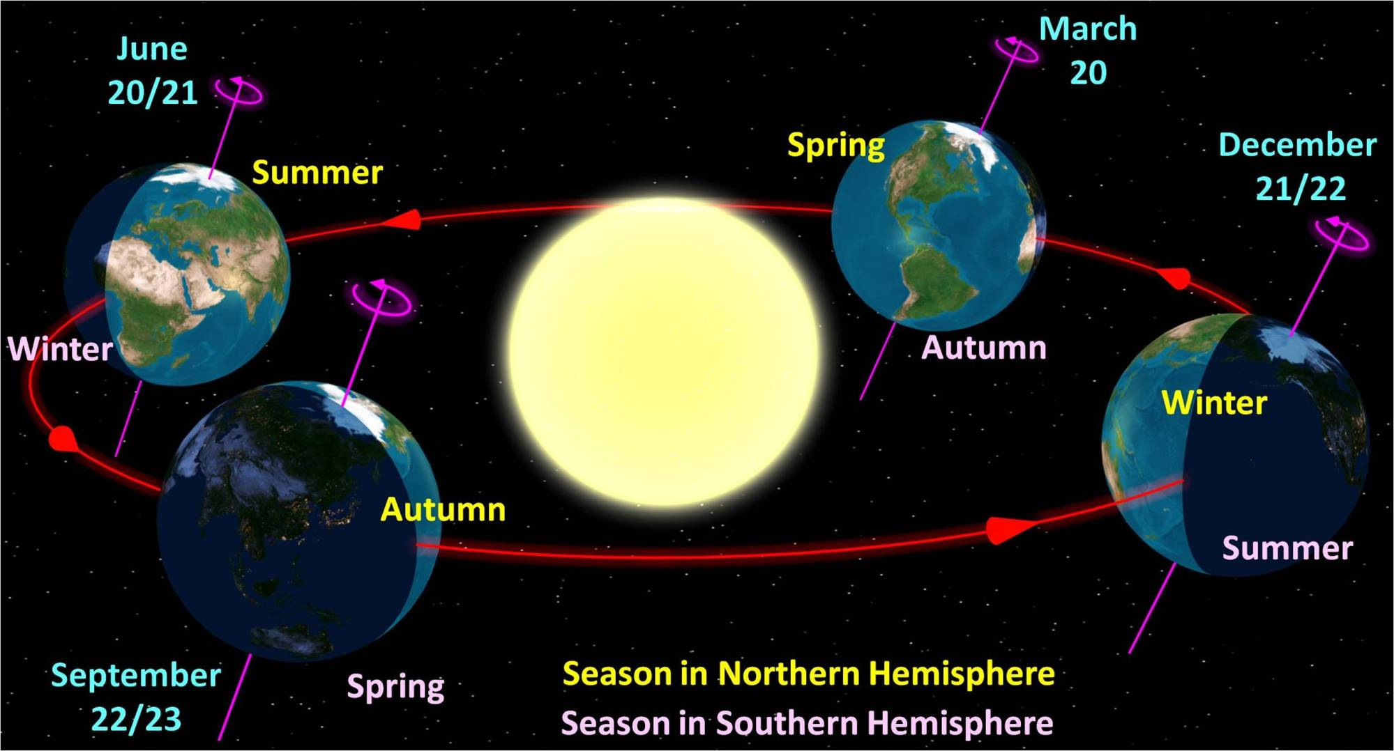 hight resolution of diagram of the fall and spring equinox and sun revolution