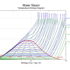 What Does A Climate Diagram Summarize Deutz Emr2 Wiring File Ts Wasserdampf Engl Png Wikimedia Commons