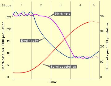 demographic transition graph eclipse now