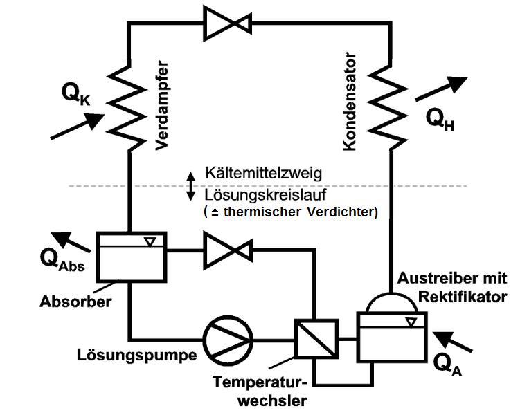 Absorptionskältemaschine