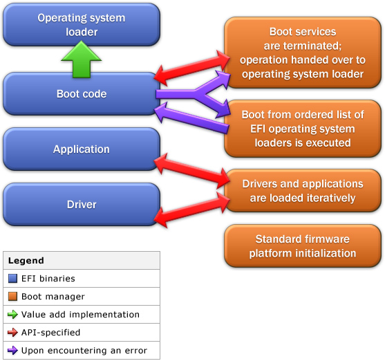 Como funciona UEFI