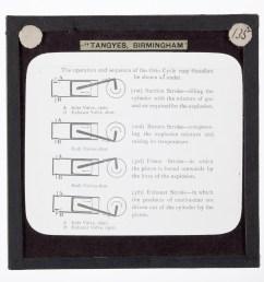 file lantern slide tangyes ltd otto four stroke cycle diagram circa [ 3000 x 3000 Pixel ]