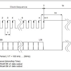 S Video Wiring Diagram 2012 Harley Street Glide Synchronous Serial Interface - Wikipedia