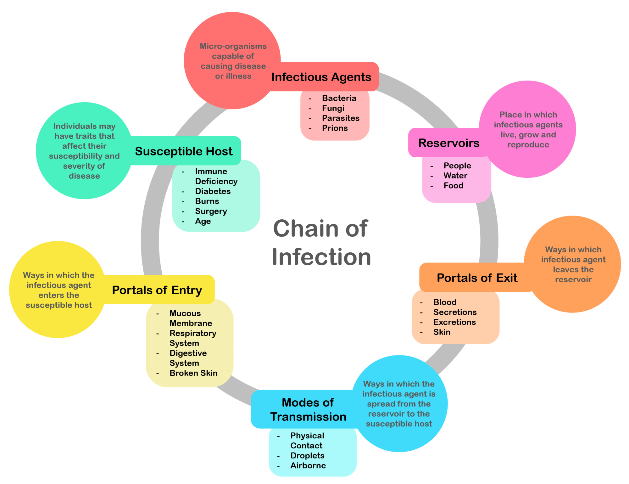 hight resolution of file chain of infection png