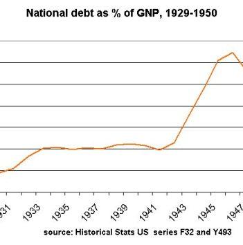 Debt as measure of GDP