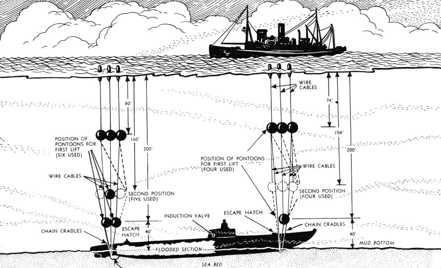 File Diagram Of Salvage Gear Used To Raise Uss Squalus Ss 192 In