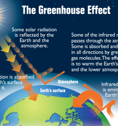 file earth s greenhouse effect us epa 2012 png [ 2779 x 1983 Pixel ]