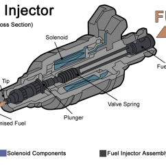 2002 Chevy Impala Parts Diagram Prestolite Alternator Wiring Marine Iniettore - Wikipedia