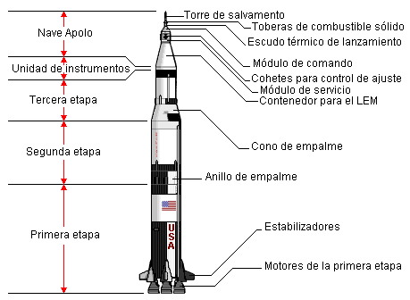 Archivo:Saturn5rocket detailed lmb.png