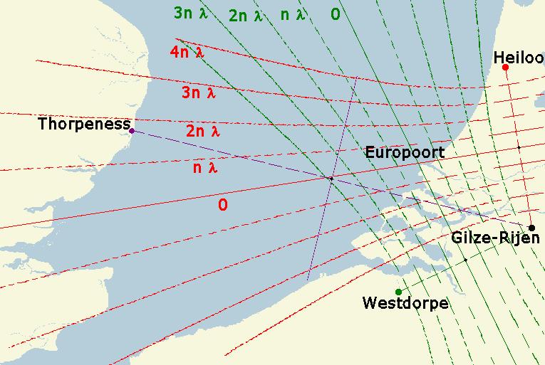 Decca Navigation System