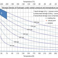 Propylene Pressure Temperature Diagram To Cat5 Wiring Pdf Overview For Morganbaines