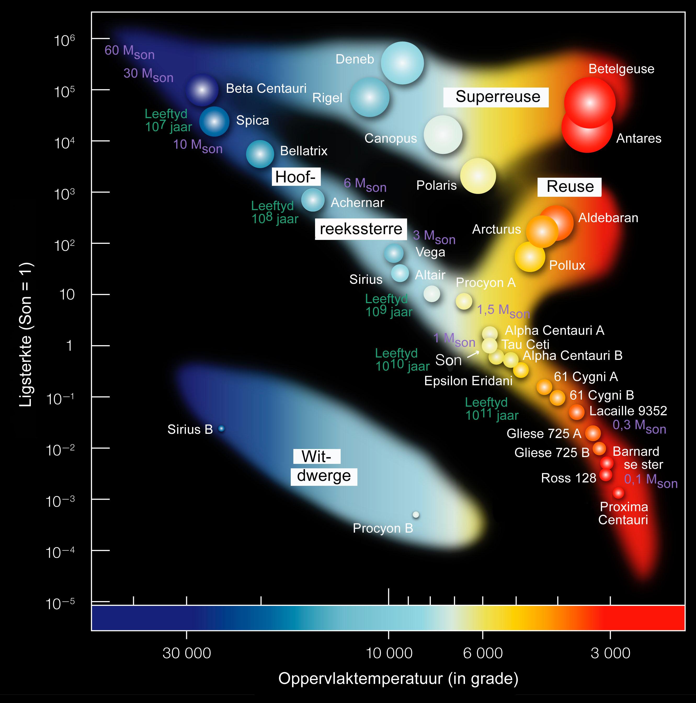 File Hertzsprung Russel Stardata Af