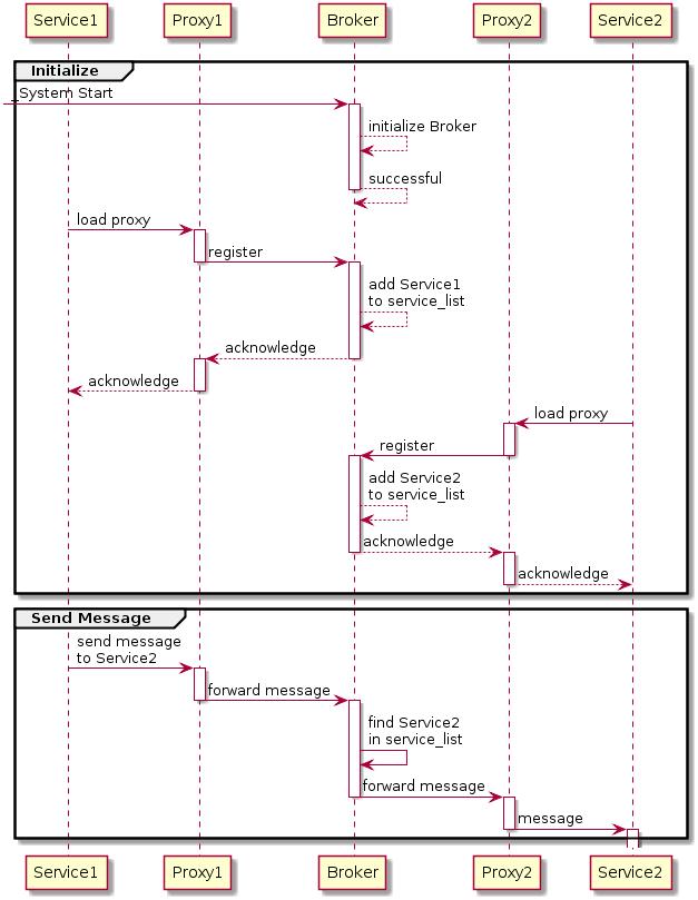 service process diagram land cruiser wiring message broker - wikipedia
