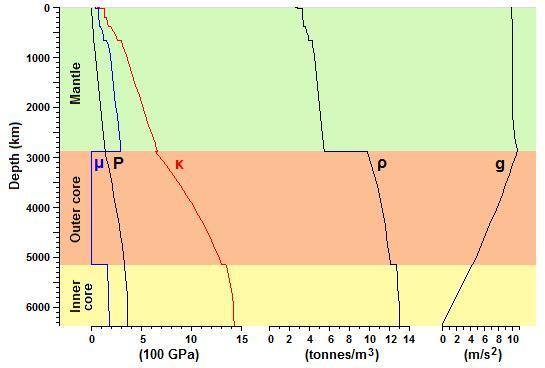 structure of the earth diagram derbi senda 50cc wiring historical geology wikibooks open books relationship rigidity incompressibility pressure density and gravity to depth figures are taken from preliminary reference model