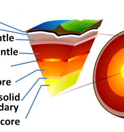 diagram showing the layer of the earth [ 1333 x 707 Pixel ]