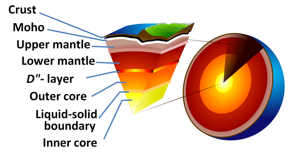 medium resolution of diagram showing the layer of the earth