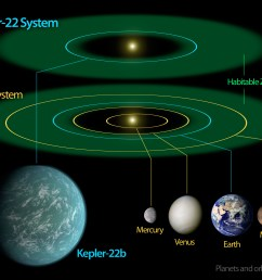 a diagram comparing size artist s impression and orbital position of planet kepler 22b within sun like star kepler 22 s habitable zone and that of earth  [ 3000 x 2400 Pixel ]