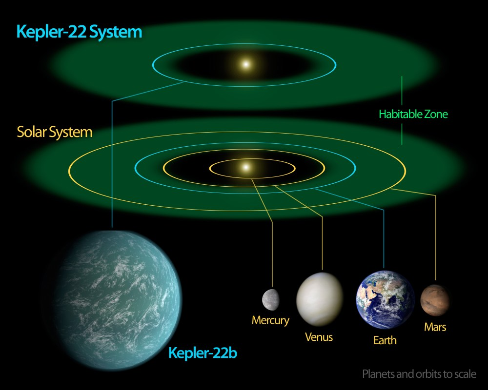 medium resolution of a diagram comparing size artist s impression and orbital position of planet kepler 22b within sun like star kepler 22 s habitable zone and that of earth
