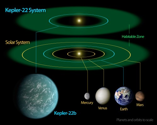 small resolution of a diagram comparing size artist s impression and orbital position of planet kepler 22b within sun like star kepler 22 s habitable zone and that of earth