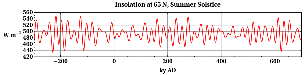 Insolation graph by Incredio.  Image in the public domain.