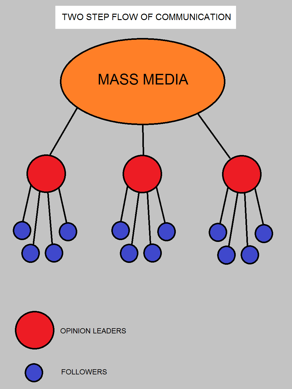 Two-step flow of communication - Wikipedia