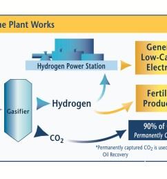 hydrogen power plant diagram [ 1800 x 1200 Pixel ]