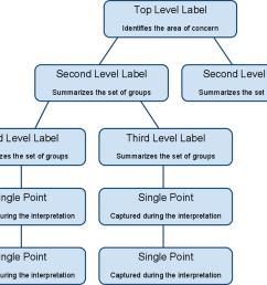 affinity diagram [ 1024 x 803 Pixel ]