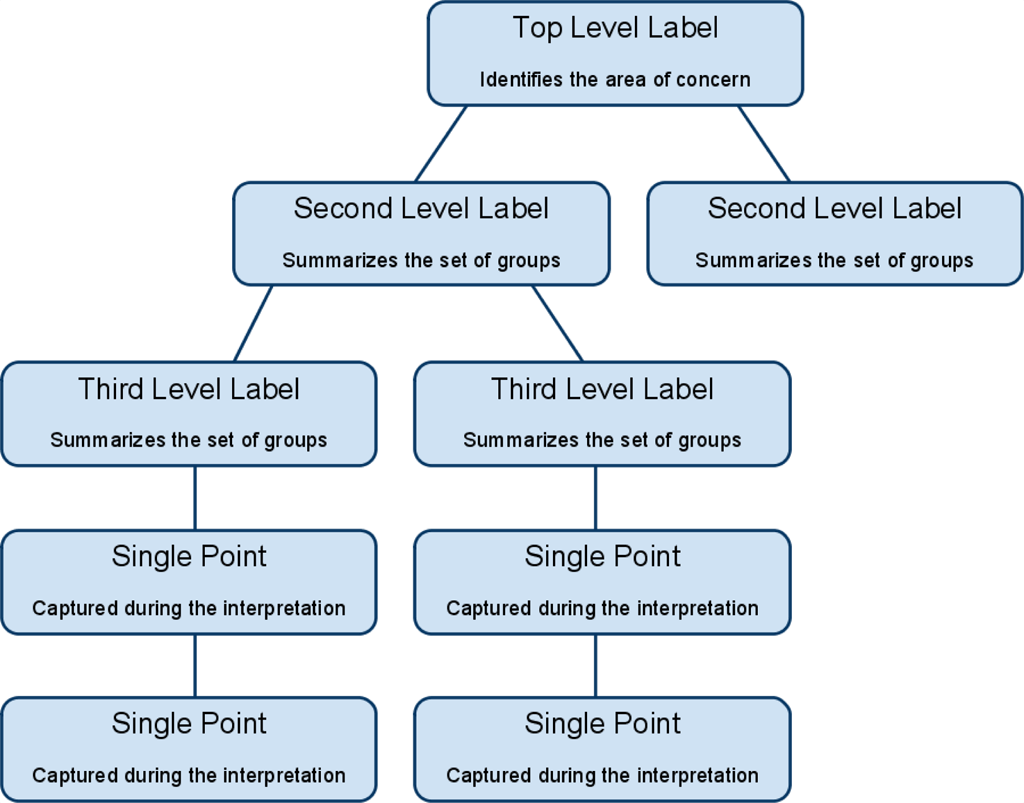 hight resolution of affinity diagram