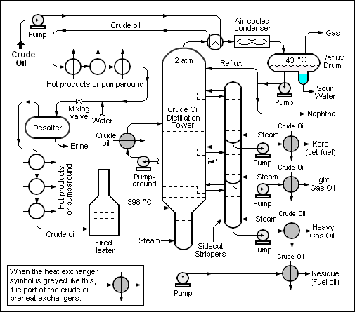 The crude oil distillation unit