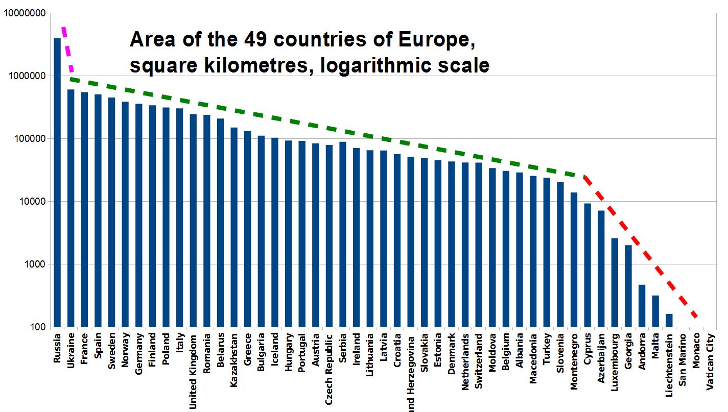 قائمة الدول الأوروبية حسب المساحة ويكيبيديا