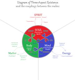 file body mind soul matter energy spirit png [ 1920 x 1080 Pixel ]
